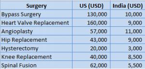 HeartSurgeryCost-US&India