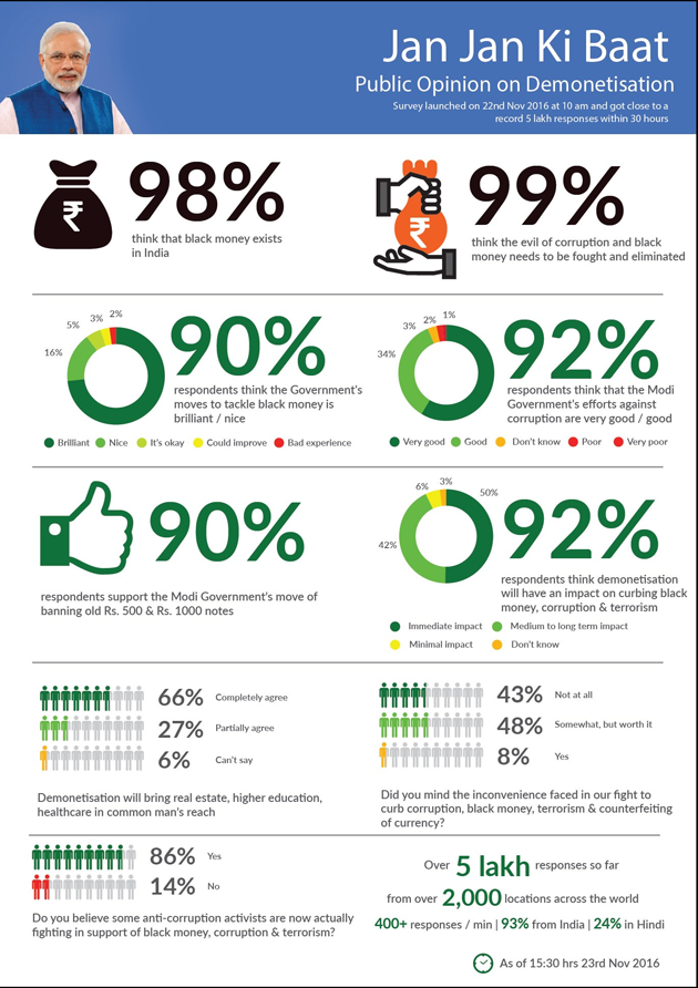Demonetization Survey Statistics